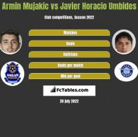 Armin Mujakic vs Javier Horacio Umbides h2h player stats