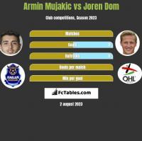 Armin Mujakic vs Joren Dom h2h player stats