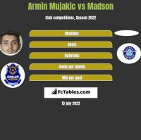 Armin Mujakic vs Madson h2h player stats