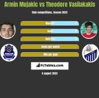 Armin Mujakic vs Theodore Vasilakakis h2h player stats