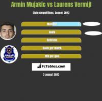 Armin Mujakic vs Laurens Vermijl h2h player stats