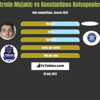Armin Mujakic vs Konstantinos Kotsopoulos h2h player stats
