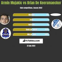 Armin Mujakic vs Brian De Keersmaecker h2h player stats