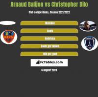 Arnaud Balijon vs Christopher Dilo h2h player stats