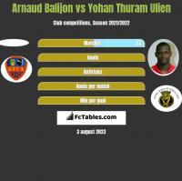 Arnaud Balijon vs Yohan Thuram Ulien h2h player stats