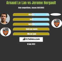 Arnaud Le Lan vs Jerome Hergault h2h player stats
