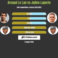 Arnaud Le Lan vs Julien Laporte h2h player stats
