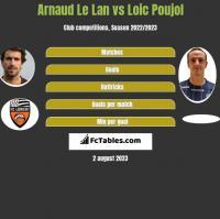 Arnaud Le Lan vs Loic Poujol h2h player stats