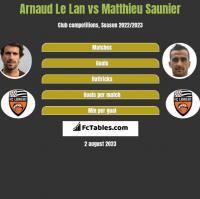Arnaud Le Lan vs Matthieu Saunier h2h player stats