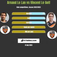 Arnaud Le Lan vs Vincent Le Goff h2h player stats