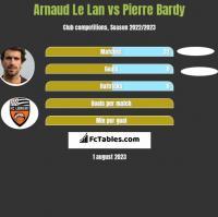 Arnaud Le Lan vs Pierre Bardy h2h player stats