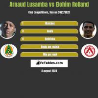 Arnaud Lusamba vs Elohim Rolland h2h player stats