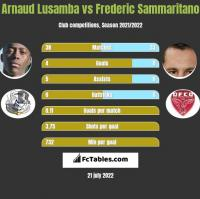 Arnaud Lusamba vs Frederic Sammaritano h2h player stats