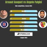 Arnaud Souquet vs Angelo Fulgini h2h player stats