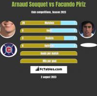 Arnaud Souquet vs Facundo Piriz h2h player stats