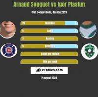 Arnaud Souquet vs Igor Plastun h2h player stats