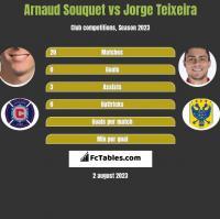 Arnaud Souquet vs Jorge Teixeira h2h player stats