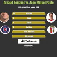 Arnaud Souquet vs Jose Miguel Fonte h2h player stats
