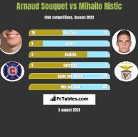 Arnaud Souquet vs Mihailo Ristic h2h player stats
