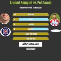 Arnaud Souquet vs Pol Garcia h2h player stats