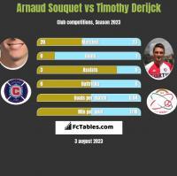 Arnaud Souquet vs Timothy Derijck h2h player stats