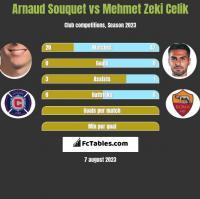 Arnaud Souquet vs Mehmet Zeki Celik h2h player stats