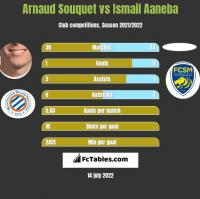 Arnaud Souquet vs Ismail Aaneba h2h player stats