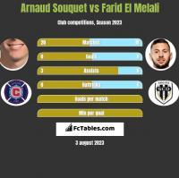 Arnaud Souquet vs Farid El Melali h2h player stats