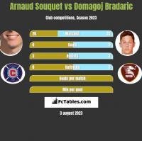 Arnaud Souquet vs Domagoj Bradaric h2h player stats