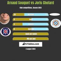Arnaud Souquet vs Joris Chotard h2h player stats