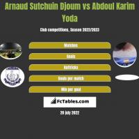 Arnaud Sutchuin Djoum vs Abdoul Karim Yoda h2h player stats