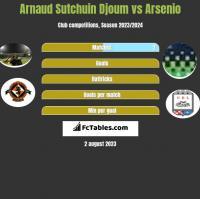 Arnaud Sutchuin Djoum vs Arsenio h2h player stats