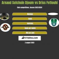 Arnaud Sutchuin Djoum vs Driss Fettouhi h2h player stats