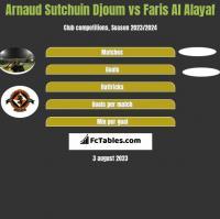 Arnaud Sutchuin Djoum vs Faris Al Alayaf h2h player stats
