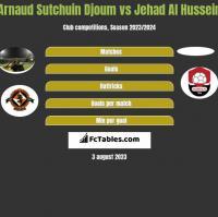 Arnaud Sutchuin Djoum vs Jehad Al Hussein h2h player stats