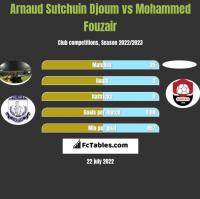 Arnaud Sutchuin Djoum vs Mohammed Fouzair h2h player stats