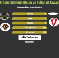 Arnaud Sutchuin Djoum vs Sultan Al Sawadi h2h player stats