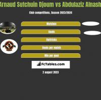 Arnaud Sutchuin Djoum vs Abdulaziz Alnashi h2h player stats