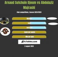 Arnaud Sutchuin Djoum vs Abdulaziz Majrashi h2h player stats