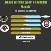 Arnaud Sutchuin Djoum vs Abdullah Magrshi h2h player stats