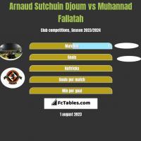Arnaud Sutchuin Djoum vs Muhannad Fallatah h2h player stats