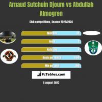 Arnaud Sutchuin Djoum vs Abdullah Almogren h2h player stats