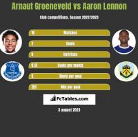 Arnaut Groeneveld vs Aaron Lennon h2h player stats