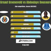 Arnaut Groeneveld vs Abdoulaye Doucoure h2h player stats