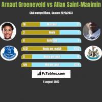 Arnaut Groeneveld vs Allan Saint-Maximin h2h player stats