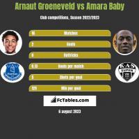 Arnaut Groeneveld vs Amara Baby h2h player stats