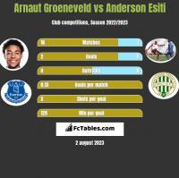 Arnaut Groeneveld vs Anderson Esiti h2h player stats