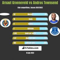 Arnaut Groeneveld vs Andros Townsend h2h player stats