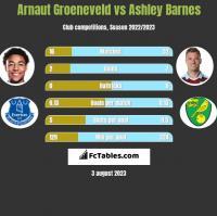 Arnaut Groeneveld vs Ashley Barnes h2h player stats