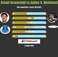 Arnaut Groeneveld vs Ashley R. Westwood h2h player stats